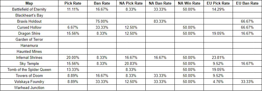 [Table of NA/EU Map Picks]