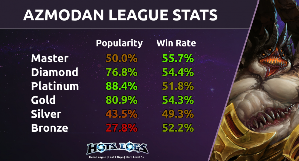 Hots Logs Heroeshearth Heroes of the storm map objectives & statistics   hots logs. hots logs heroeshearth